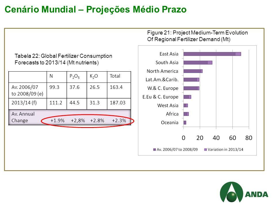 Cenário Mundial – Projeções Médio Prazo Tabela 22: Global Fertilizer Consumption Forecasts to 2013/14 (Mt nutrients) Figure 21: Project Medium-Term Evolution Of Regional Fertilizer Demand (Mt)