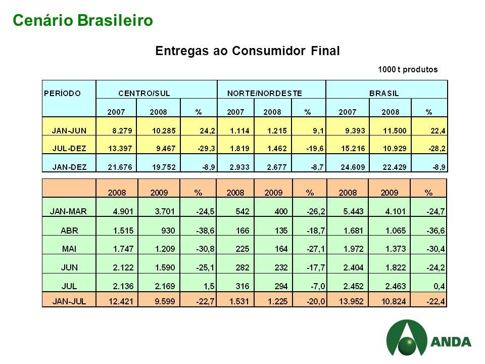 Cenário Brasileiro Entregas ao Consumidor Final 1000 t produtos