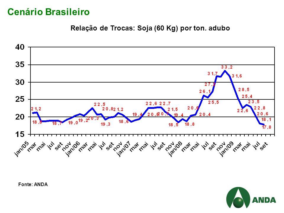 Cenário Brasileiro Relação de Trocas: Soja (60 Kg) por ton. adubo Fonte: ANDA