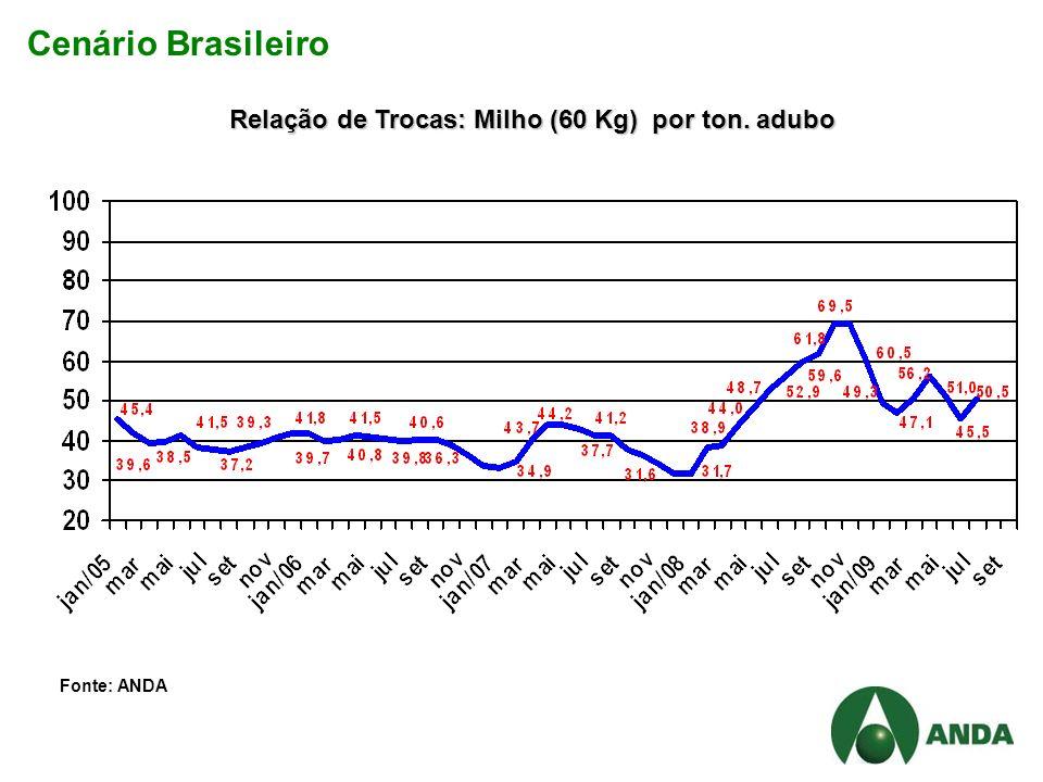 Cenário Brasileiro Relação de Trocas: Milho (60 Kg) por ton. adubo Fonte: ANDA