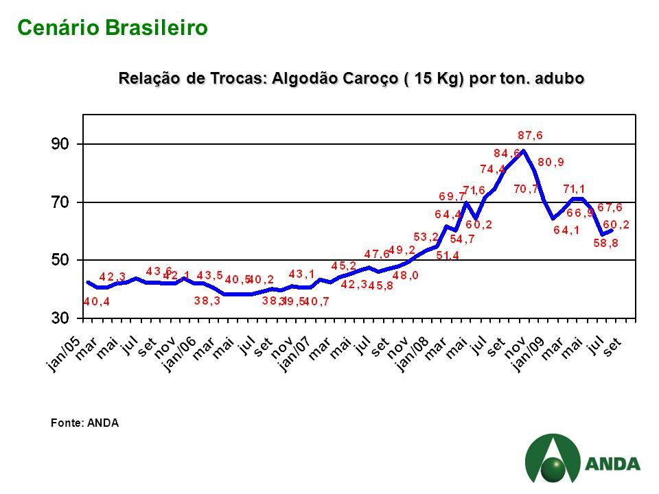 Cenário Brasileiro Relação de Trocas: Algodão Caroço ( 15 Kg) por ton. adubo Fonte: ANDA