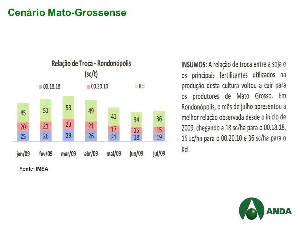 Cenário Mato-Grossense Fonte: IMEA