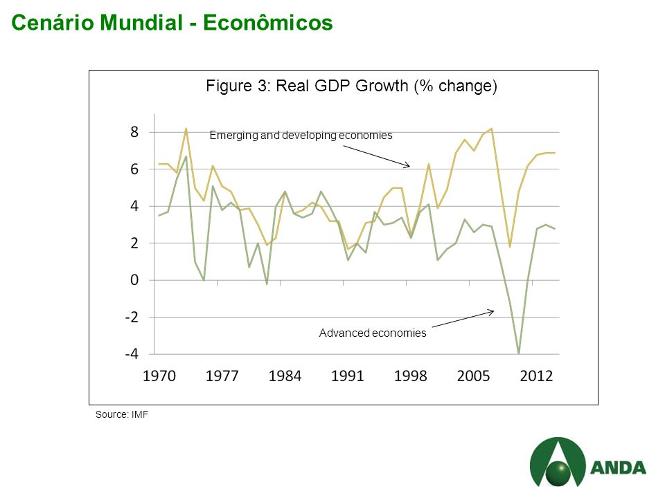 Cenário Mundial - Econômicos Figure 3: Real GDP Growth (% change) Source: IMF Emerging and developing economies Advanced economies