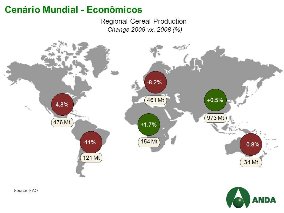 Cenário Mundial - Econômicos Regional Cereal Production Change 2009 vx.