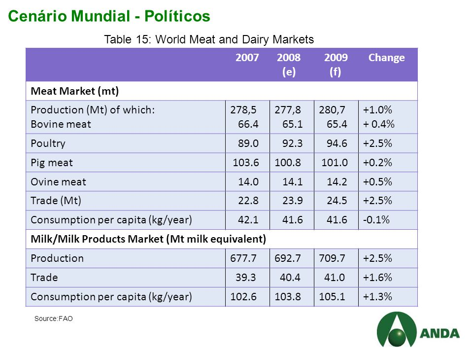 Cenário Mundial - Políticos (e) 2009 (f) Change Meat Market (mt) Production (Mt) of which: Bovine meat 278, , , % + 0.4% Poultry % Pig meat % Ovine meat % Trade (Mt) % Consumption per capita (kg/year) % Milk/Milk Products Market (Mt milk equivalent) Production % Trade % Consumption per capita (kg/year) % Table 15: World Meat and Dairy Markets Source:FAO