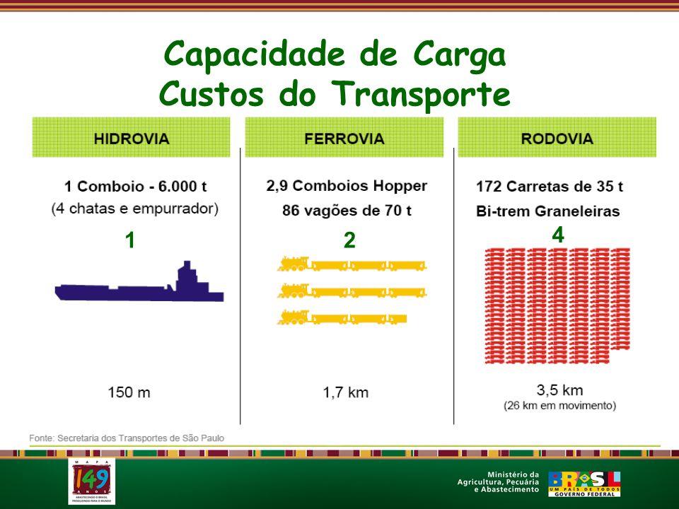 Capacidade de Carga Custos do Transporte 12 4