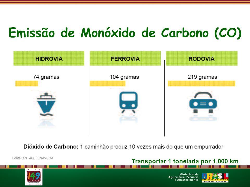 Emissão de Monóxido de Carbono (CO) Transportar 1 tonelada por 1.000 km