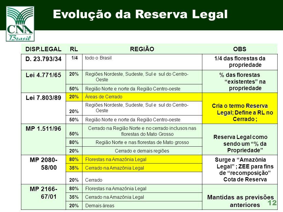 12 Evolução da Reserva Legal DISP.LEGALRLREGIÃOOBS D.