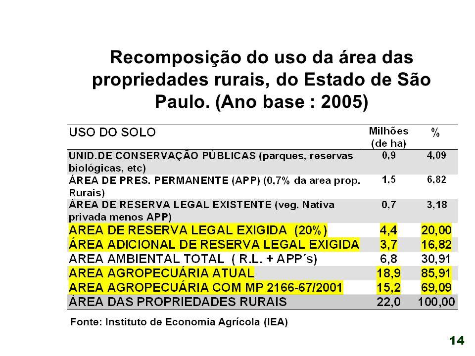 14 Recomposição do uso da área das propriedades rurais, do Estado de São Paulo.