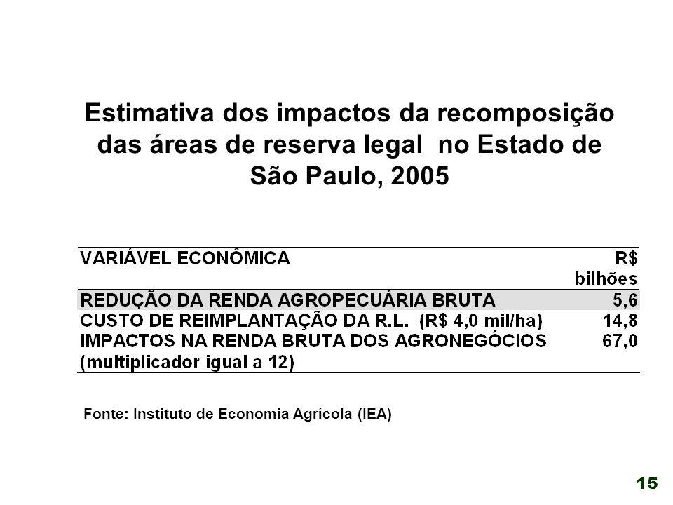 15 Estimativa dos impactos da recomposição das áreas de reserva legal no Estado de São Paulo, 2005 Fonte: Instituto de Economia Agrícola (IEA)