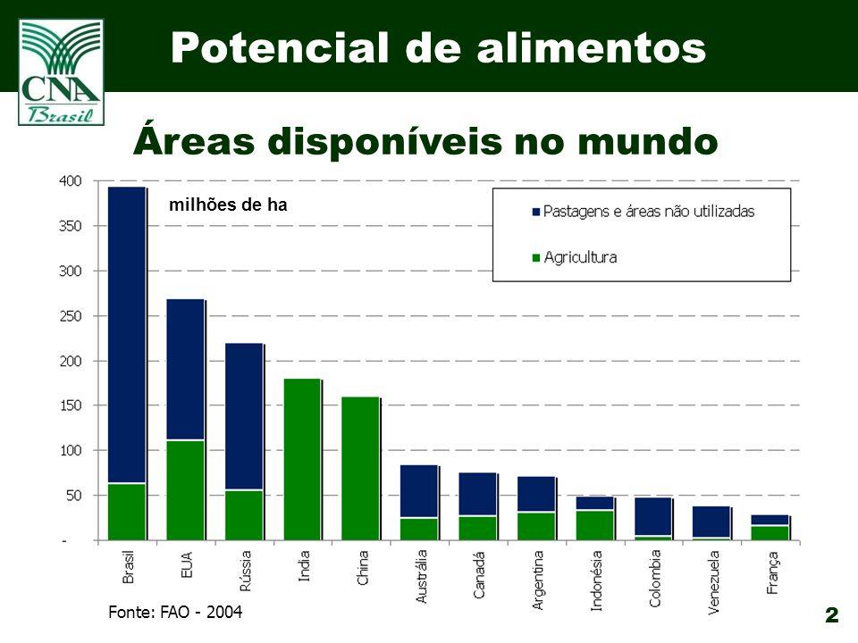 2 Áreas disponíveis no mundo Fonte: FAO - 2004 milhões de ha Potencial de alimentos