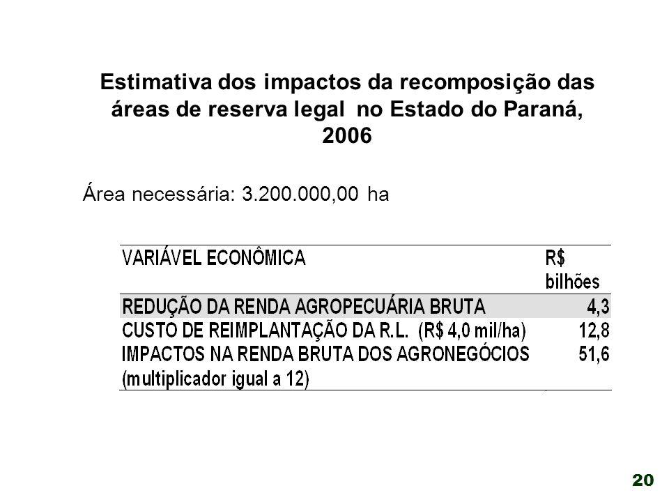 20 Estimativa dos impactos da recomposição das áreas de reserva legal no Estado do Paraná, 2006 Área necessária: 3.200.000,00 ha