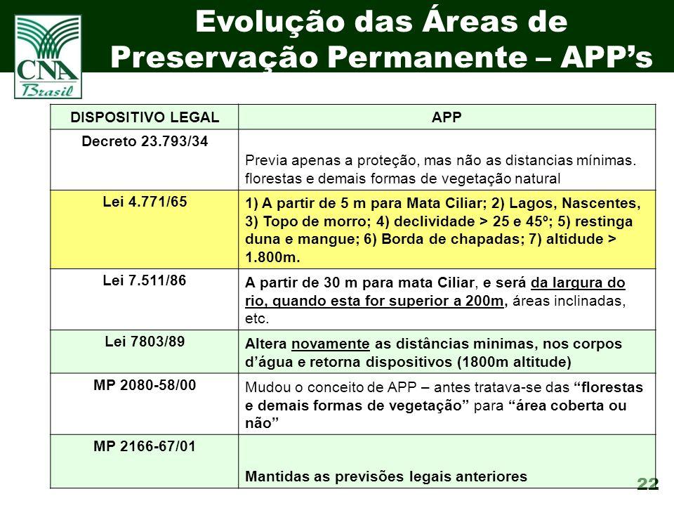 22 Evolução das Áreas de Preservação Permanente – APPs DISPOSITIVO LEGALAPP Decreto 23.793/34 Previa apenas a proteção, mas não as distancias mínimas.