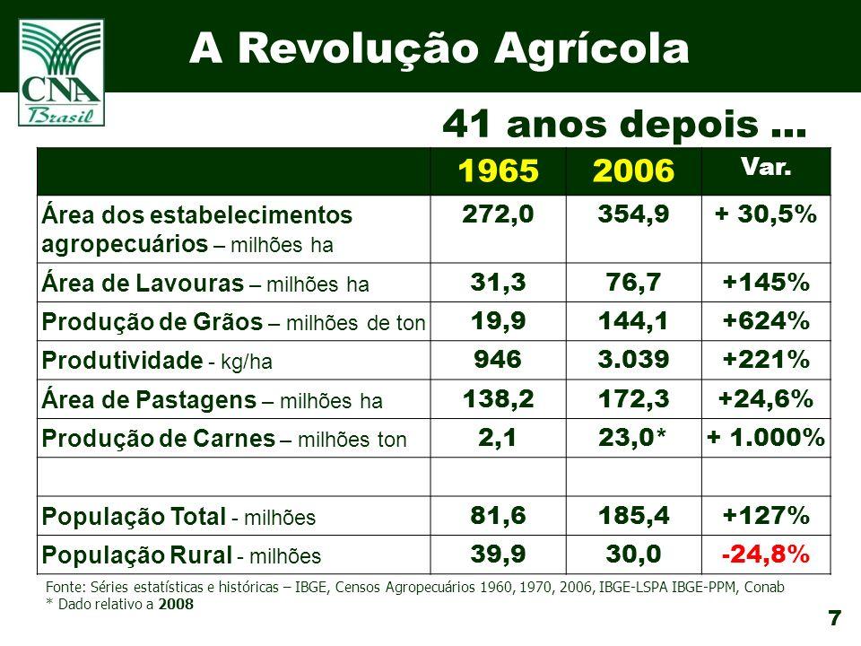 7 A Revolução Agrícola 19652006 Var.