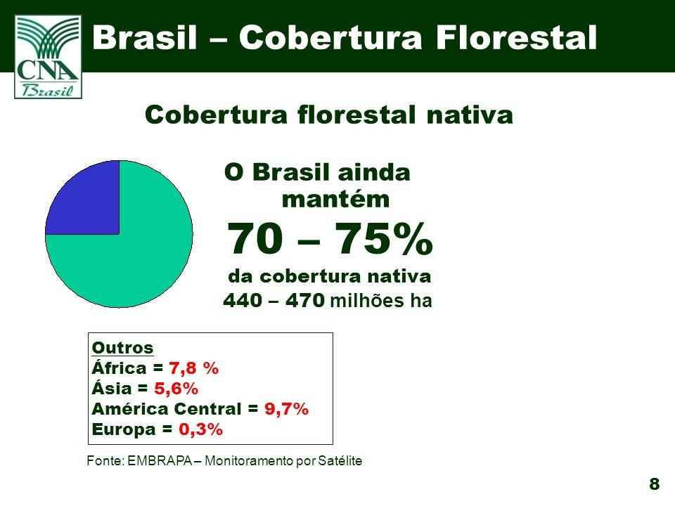 8 Brasil – Cobertura Florestal O Brasil ainda mantém 70 – 75% da cobertura nativa 440 – 470 milhões ha Outros África = 7,8 % Ásia = 5,6% América Central = 9,7% Europa = 0,3% Cobertura florestal nativa Fonte: EMBRAPA – Monitoramento por Satélite