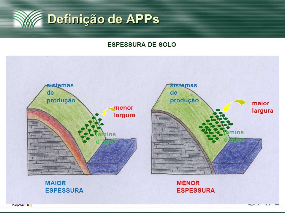 Afirmação & Ruptura Definição de APPs 9 maior largura lâmina d´água lâmina d´água MENOR ESPESSURA MAIOR ESPESSURA menor largura sistemas de produção s