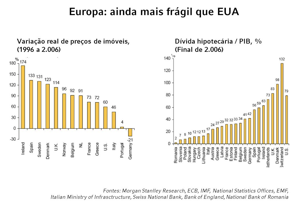 Europa: ainda mais frágil que EUA Fontes: Morgan Stanlley Research, ECB, IMF, National Statistics Offices, EMF, Italian Ministry of Infrasctructure, S