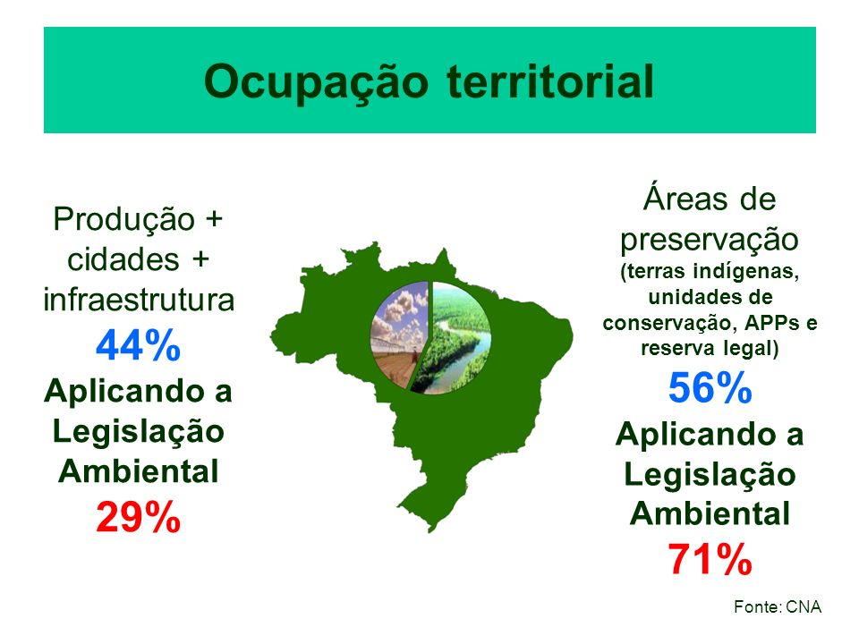 Ocupação territorial Produção + cidades + infraestrutura 44% Aplicando a Legislação Ambiental 29% Áreas de preservação (terras indígenas, unidades de