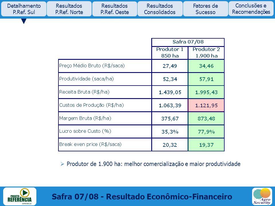 Safra 07/08 - Resultado Econômico-Financeiro Produtor de 1.900 ha: melhor comercialização e maior produtividade Detalhamento P.Ref. Sul Resultados P.R