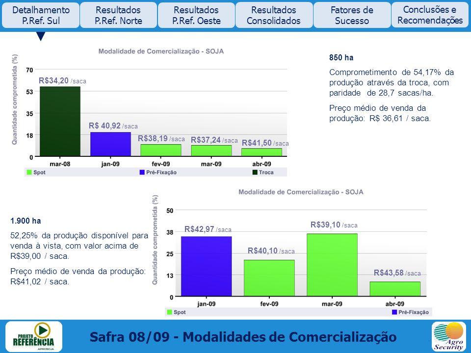 850 ha Comprometimento de 54,17% da produção através da troca, com paridade de 28,7 sacas/ha. Preço médio de venda da produção: R$ 36,61 / saca. 1.900
