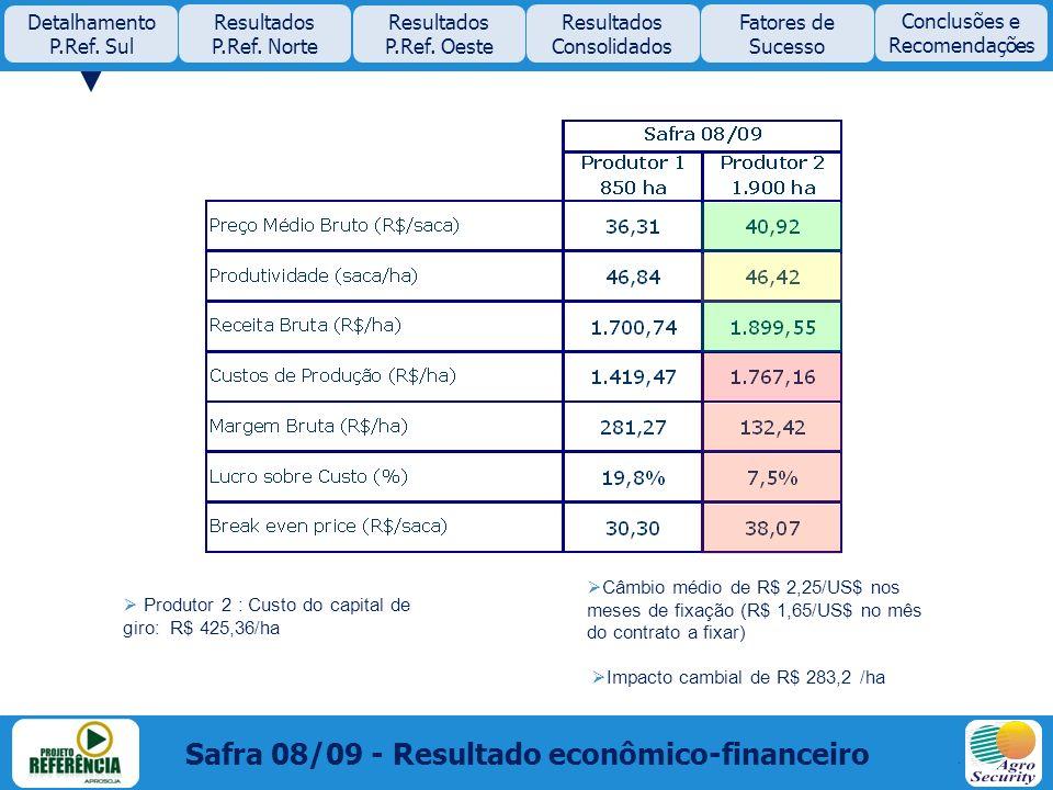 Safra 08/09 - Resultado econômico-financeiro Produtor 2 : Custo do capital de giro: R$ 425,36/ha Câmbio médio de R$ 2,25/US$ nos meses de fixação (R$