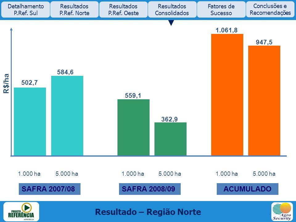 1.000 ha 5.000 ha 502,7 584,6 559,1 362,9 1.061,8 947,5 Resultado – Região Norte Detalhamento P.Ref. Sul Resultados P.Ref. Norte Resultados P.Ref. Oes