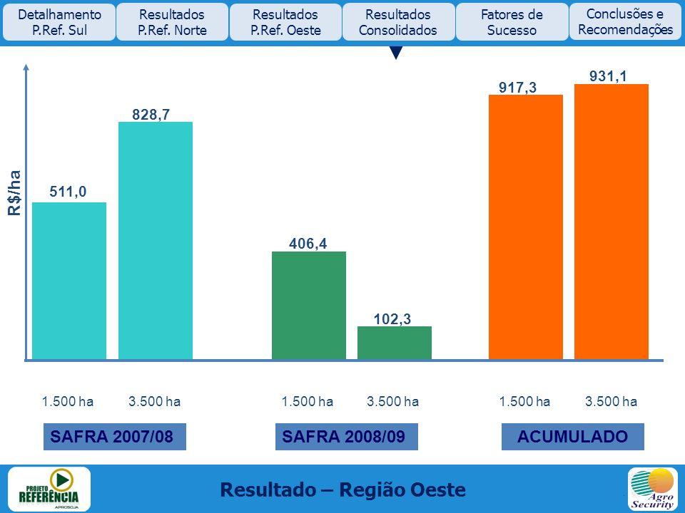 511,0 828,7 406,4 102,3 917,3 931,1 Resultado – Região Oeste Detalhamento P.Ref. Sul Resultados P.Ref. Norte Resultados P.Ref. Oeste Resultados Consol