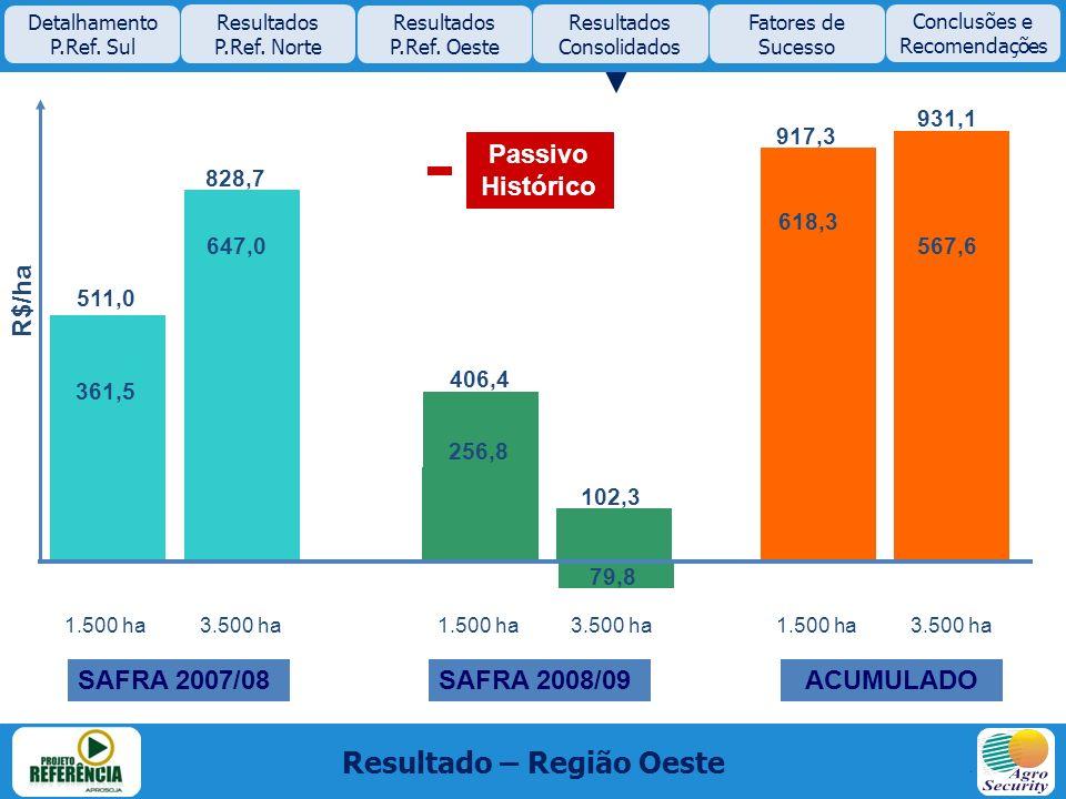 511,0 828,7 406,4 102,3 917,3 931,1 361,5 647,0 256,8 79,8 618,3 567,6 Resultado – Região Oeste Detalhamento P.Ref. Sul Resultados P.Ref. Norte Result