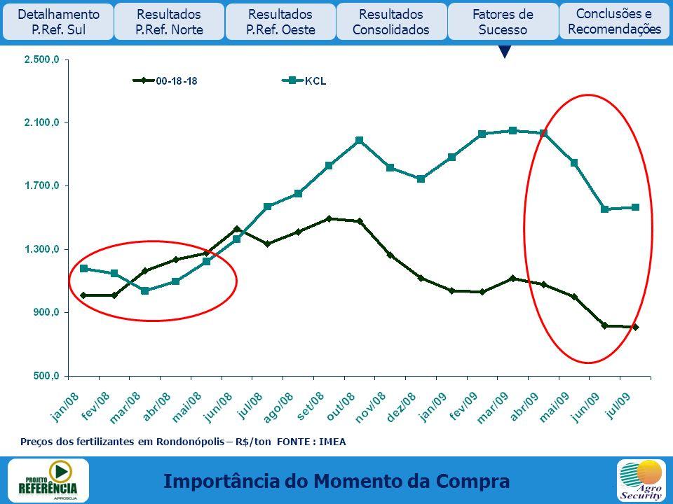 Importância do Momento da Compra Detalhamento P.Ref. Sul Resultados P.Ref. Norte Resultados P.Ref. Oeste Resultados Consolidados Fatores de Sucesso Pr