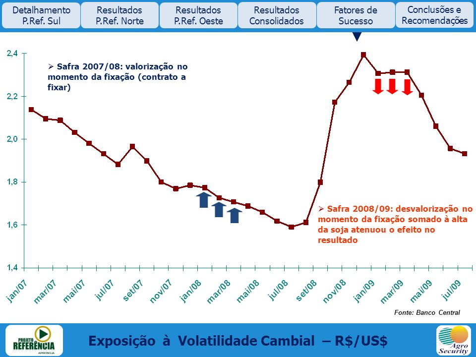 Exposição à Volatilidade Cambial – R$/US$ Fonte: Banco Central Safra 2007/08: valorização no momento da fixação (contrato a fixar) Safra 2008/09: desv