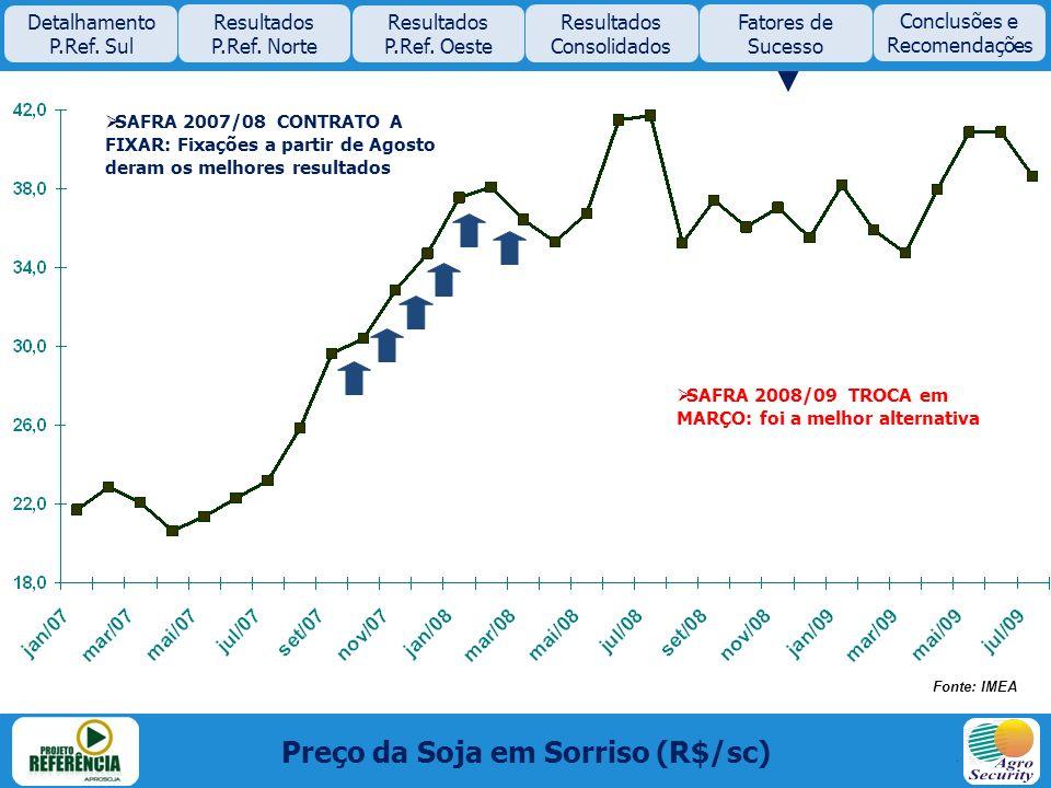Preço da Soja em Sorriso (R$/sc) SAFRA 2007/08 CONTRATO A FIXAR: Fixações a partir de Agosto deram os melhores resultados SAFRA 2008/09 TROCA em MARÇO