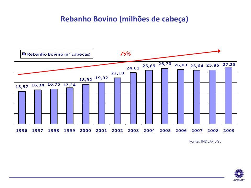 Rebanho Bovino (milhões de cabeça) Fonte: INDEA/IBGE 75% ______________________________________________________________