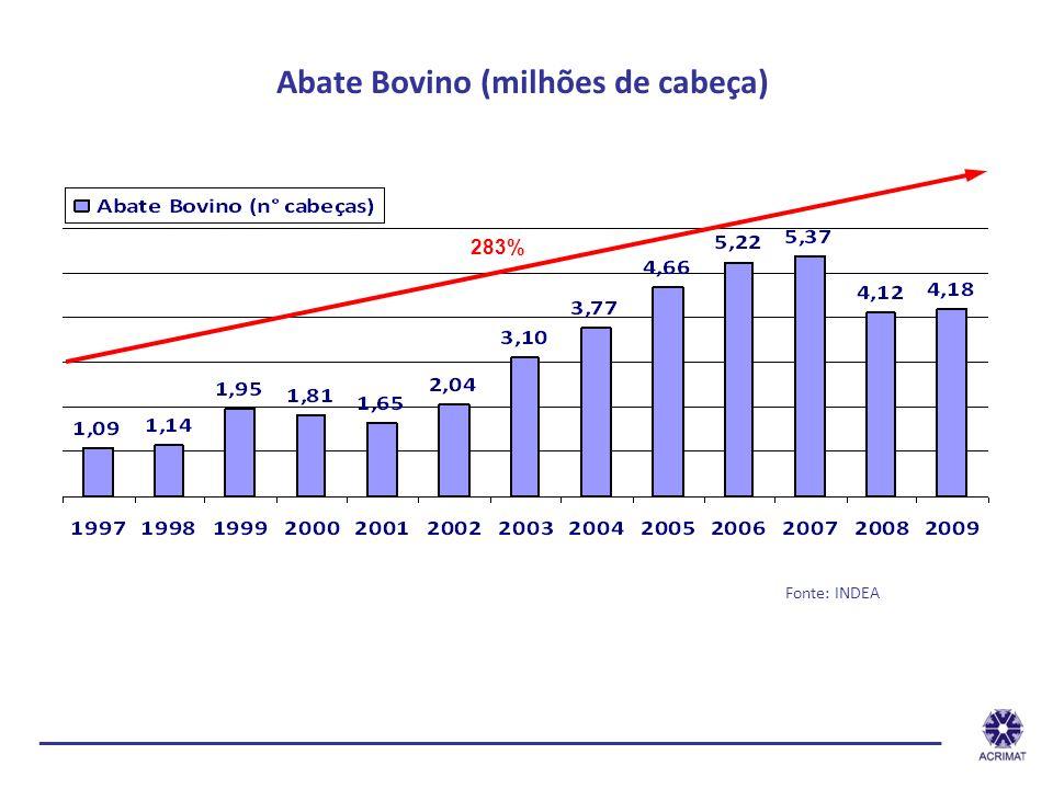 Abate Bovino (milhões de cabeça) Fonte: INDEA 283% ______________________________________________________________