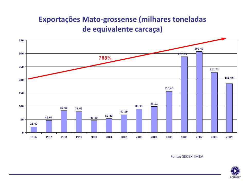 Exportações Mato-grossense (milhares toneladas de equivalente carcaça) Fonte: SECEX, IMEA 768% _______________________________________________________