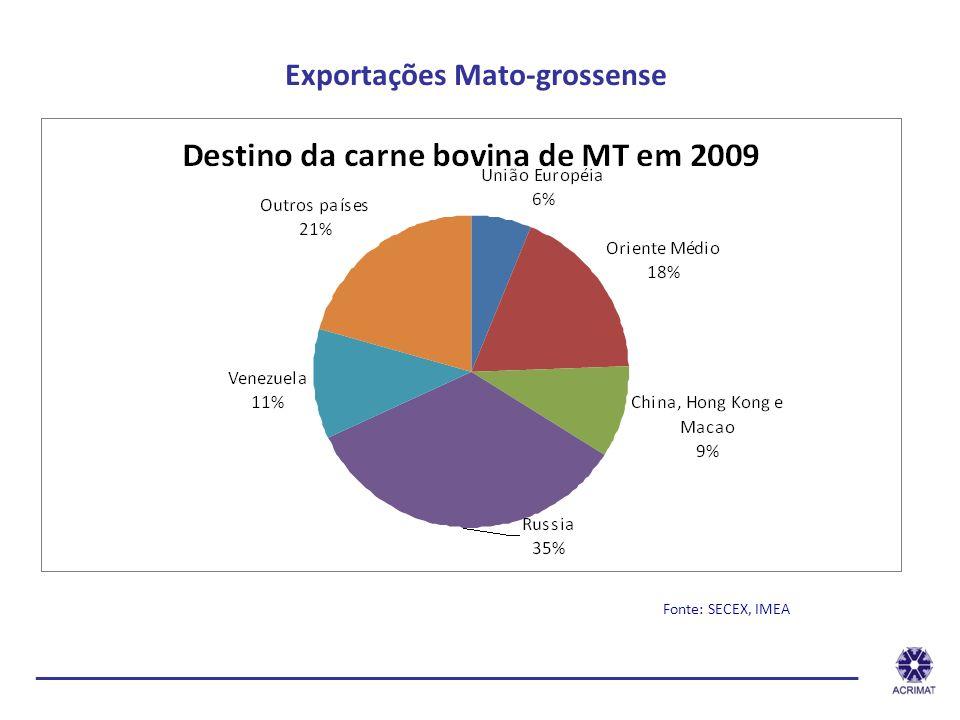 Exportações Mato-grossense Fonte: SECEX, IMEA ______________________________________________________________