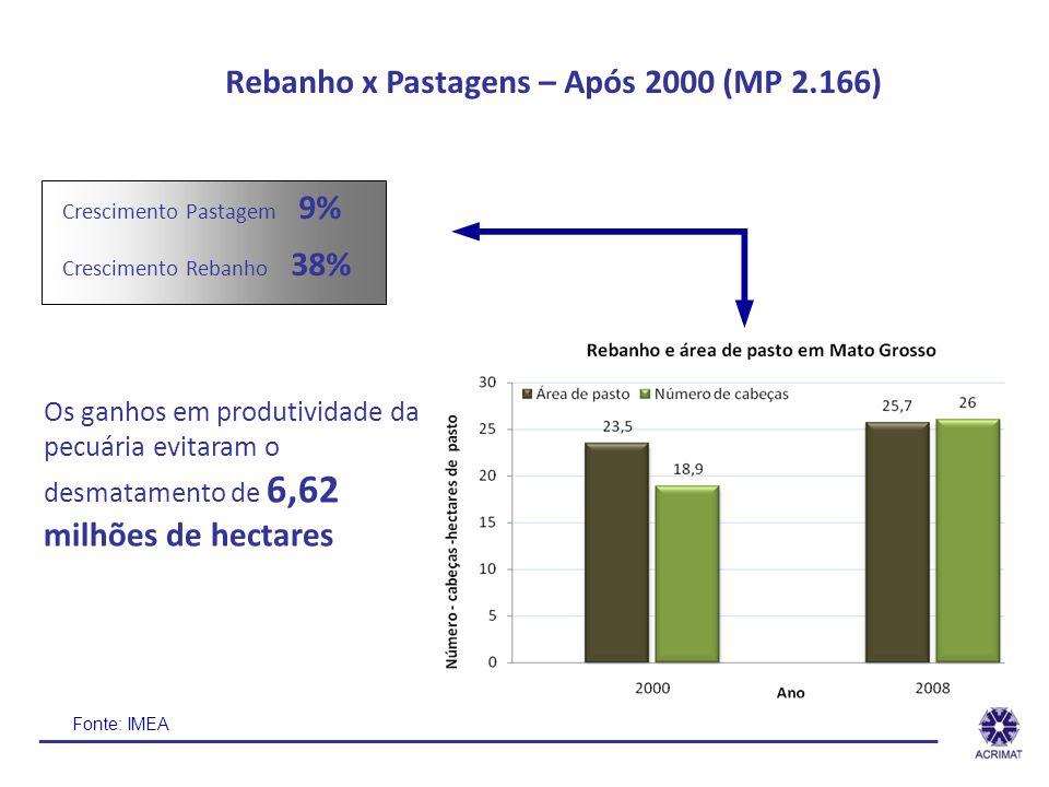 Rebanho x Pastagens – Após 2000 (MP 2.166) Crescimento Pastagem 9% Crescimento Rebanho 38% Os ganhos em produtividade da pecuária evitaram o desmatame