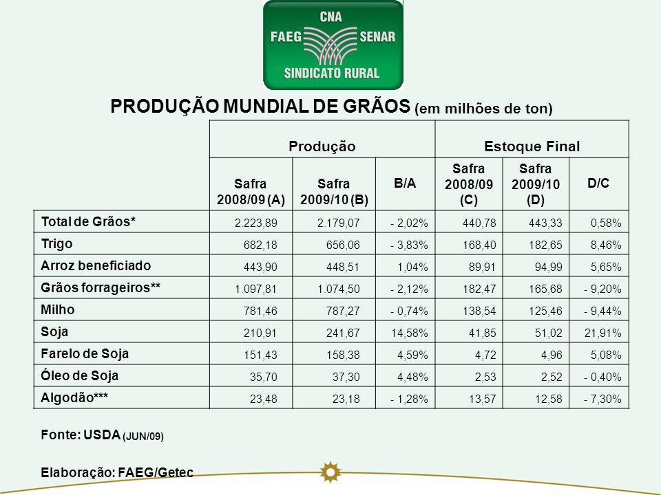 PRODUÇÃO MUNDIAL DE GRÃOS (em milhões de ton) ProduçãoEstoque Final Safra 2008/09 (A) Safra 2009/10 (B) B/A Safra 2008/09 (C) Safra 2009/10 (D) D/C To