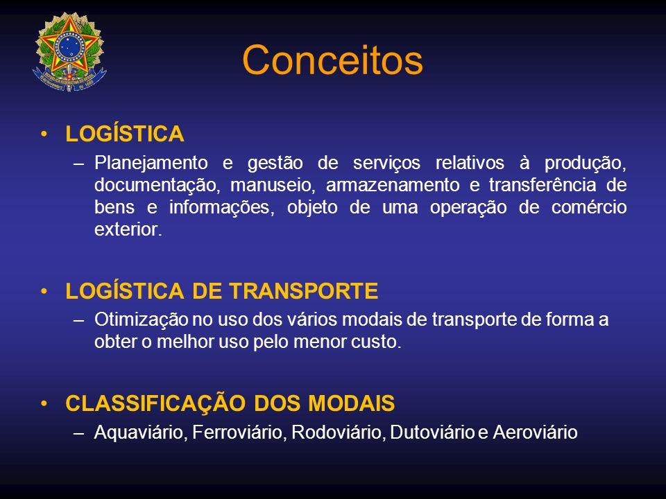 Conceitos LOGÍSTICA –Planejamento e gestão de serviços relativos à produção, documentação, manuseio, armazenamento e transferência de bens e informaçõ