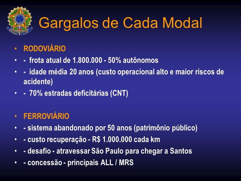 Gargalos de Cada Modal RODOVIÁRIO - frota atual de 1.800.000 - 50% autônomos - idade média 20 anos (custo operacional alto e maior riscos de acidente)