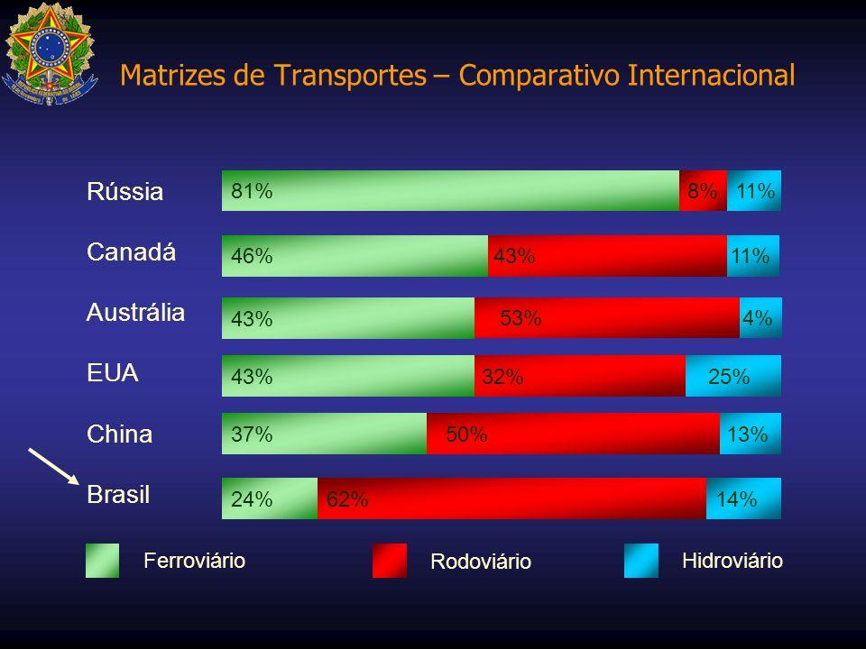 Matrizes de Transportes – Comparativo Internacional 13% 25% 4% 11% 81% 43%46% 53% 43% 32%43% 50%37% 62%14% 24% Rússia Canadá Austrália EUA China Brasi