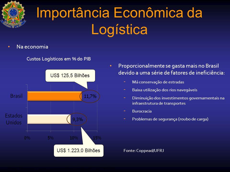 Na economia: Importância Econômica da Logística Custos Logísticos em % do PIB Proporcionalmente se gasta mais no Brasil devido a uma série de fatores