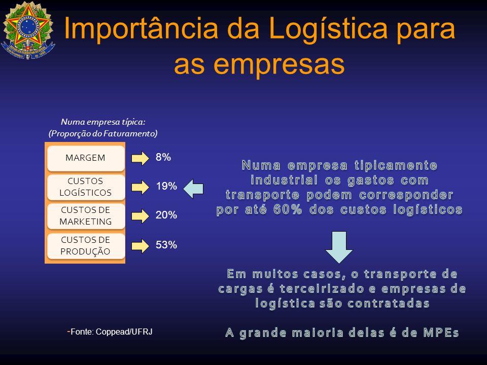 Importância da Logística para as empresas MARGEM 8% CUSTOS LOGÍSTICOS 19% CUSTOS DE MARKETING 20% CUSTOS DE PRODUÇÃO 53% Numa empresa típica: (Proporç