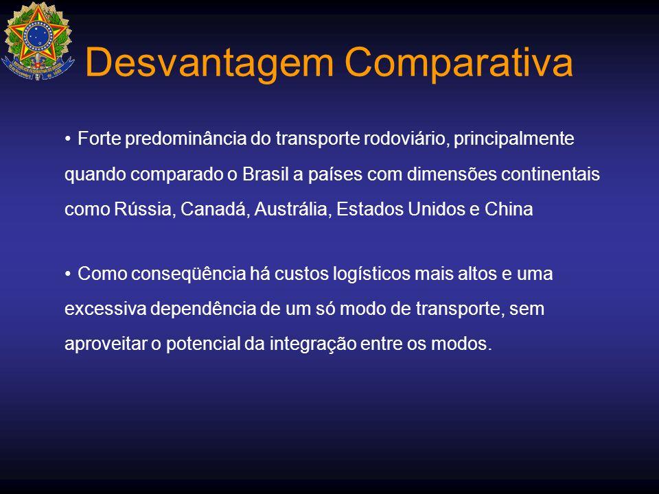 Desvantagem Comparativa Forte predominância do transporte rodoviário, principalmente quando comparado o Brasil a países com dimensões continentais com