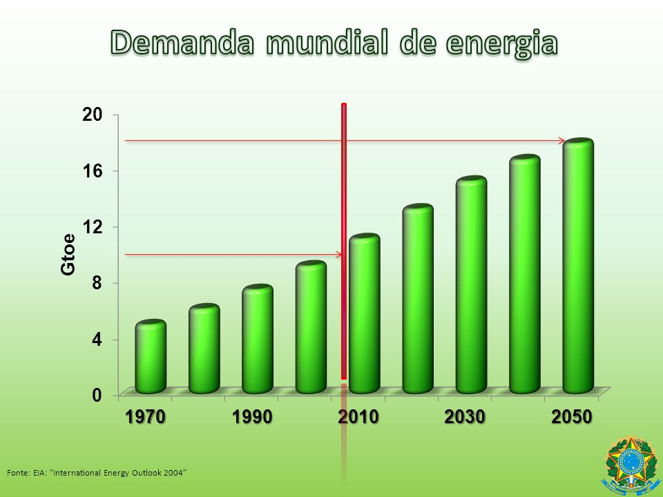 Cenários Mundo cresce 3-3,8% a.a (2010-2030) Brasil cresce 4,1-5,1% a.a (2010-2030) Renda per cápita = US$5.100,00 (2010) Renda per cápita = US$12.000,00 (2030)