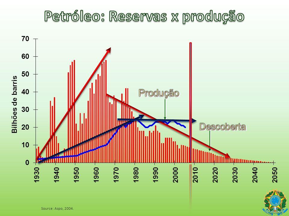 Fonte: EPE/MME Incremento 1970-2000 = 3,0% a.a. Incremento 1980-2000 = 2,2% a.a. 4,2% 3,6% 3,0%