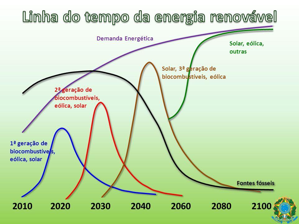 Etanol e biodiesel Mixalco, poliálcoois, butanol, DME, HTU, DMF, FT Diesel, Diesel vegetal, gasolina vegetal Biohidrogênio e 3 a geração de biocombustíveis Bio-hidrogênio e outras inovações tecnológicas 2010 2020 2030 2040 2060 2080 2100