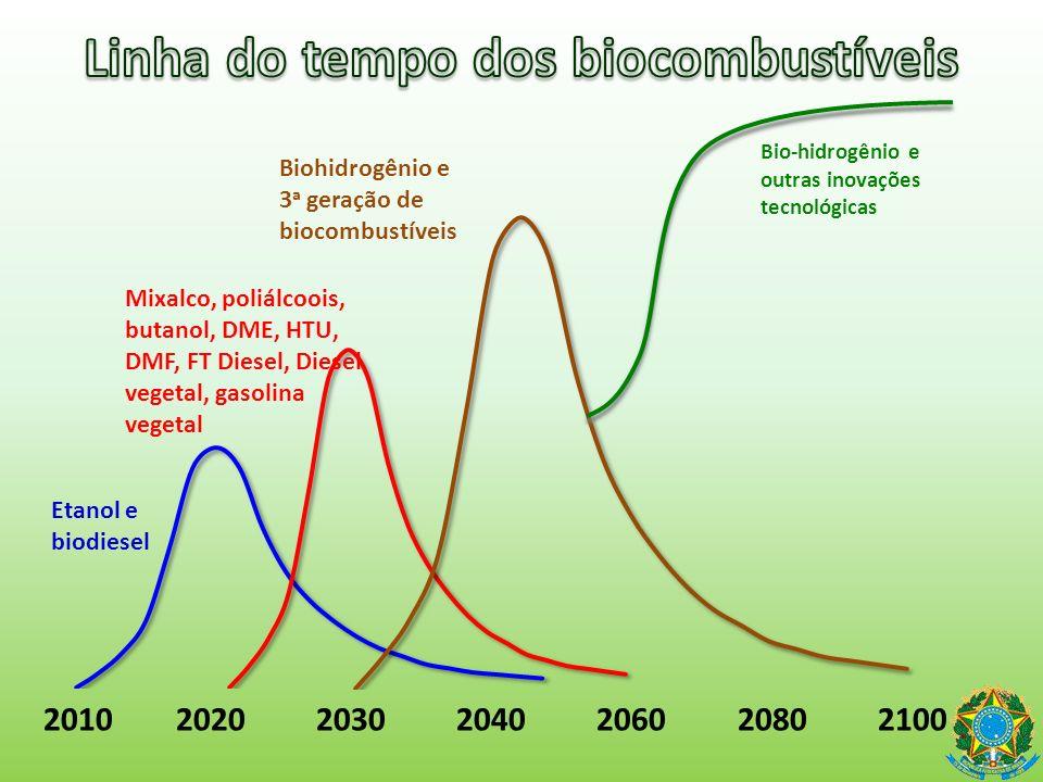 Cana-de-açúcar, cereais, óleos vegetais Cana-de-açúcar dejetos, óleos e gorduras, pastagens, florestas, algas Detritos, cana-de-açúcar, floresta, pastagens,algas, óleos e gorduras, Matéria prima de alta densidade energética 2010 2020 2030 2040 2060 2080 2100