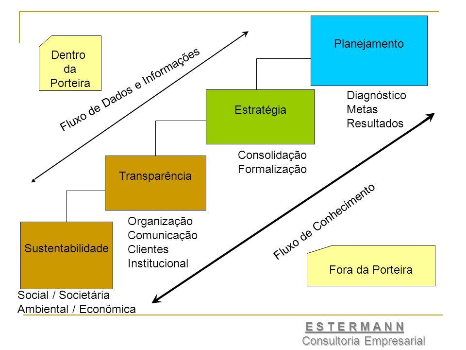 Sustentabilidade Transparência Estratégia Planejamento Social / Societária Ambiental / Econômica Organização Comunicação Clientes Institucional Consolidação Formalização Diagnóstico Metas Resultados Fluxo de Dados e Informações Fluxo de Conhecimento Dentro da Porteira Fora da Porteira E S T E R M A N N Consultoria Empresarial