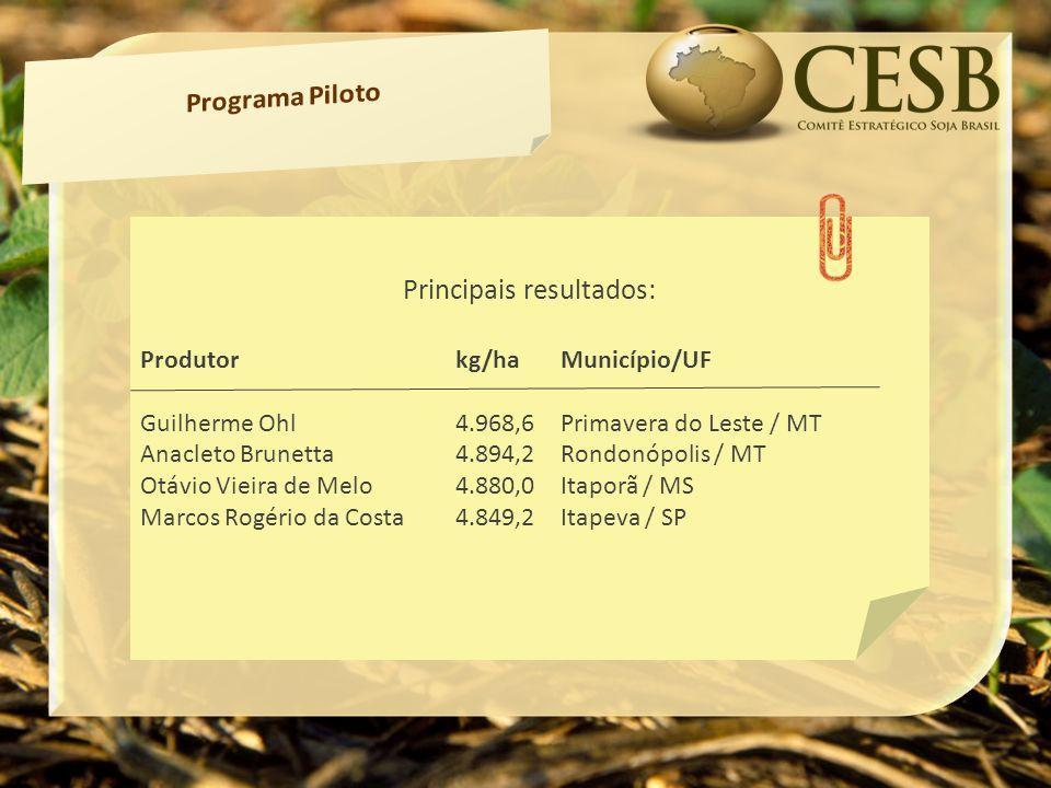 Lorem Ipsum Principais resultados: Produtor kg/haMunicípio/UF Guilherme Ohl4.968,6Primavera do Leste / MT Anacleto Brunetta4.894,2Rondonópolis / MT Otávio Vieira de Melo4.880,0Itaporã / MS Marcos Rogério da Costa4.849,2Itapeva / SP