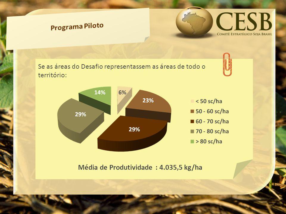 Lorem Ipsum Se as áreas do Desafio representassem as áreas de todo o território: Média de Produtividade : 4.035,5 kg/ha